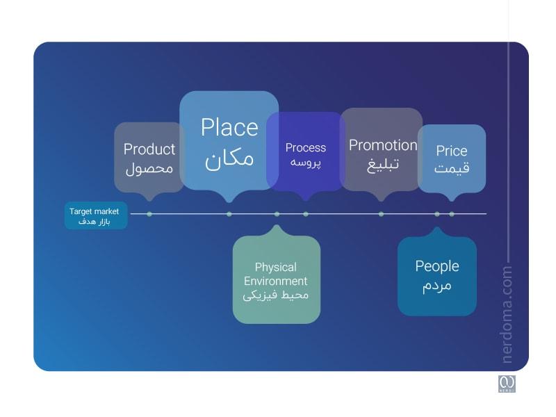 مدل 4P و 7P در آمیخته بازاریابی یا marketing mix