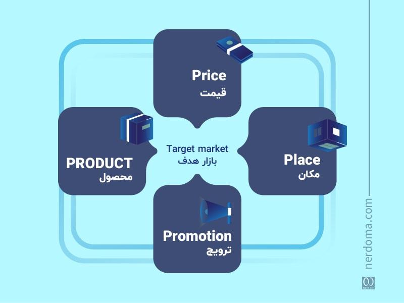 4P در آمیخته بازاریابی
