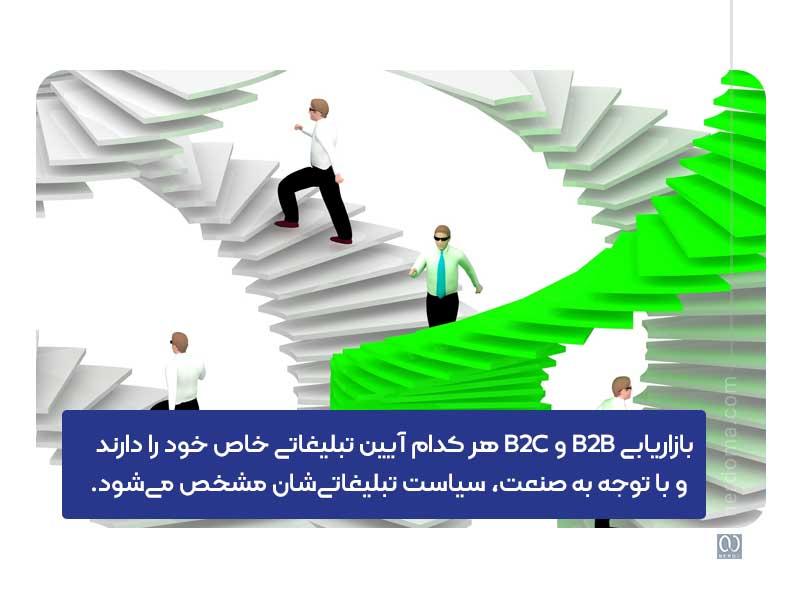 استراتژی بازاریابی آنلاین در marketing plan