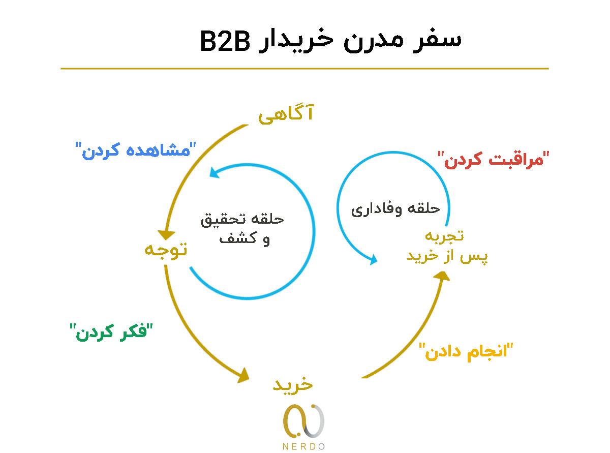 تهیه استراتژی بازاریابی B2B