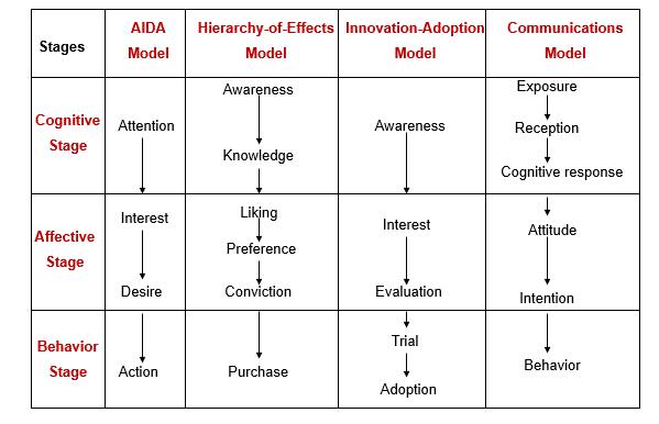 توسعه مدل aida