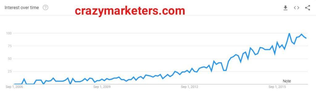 چرا تفکرات شما از آنالیز دیجیتال مارکتینگ اشتباه است؟