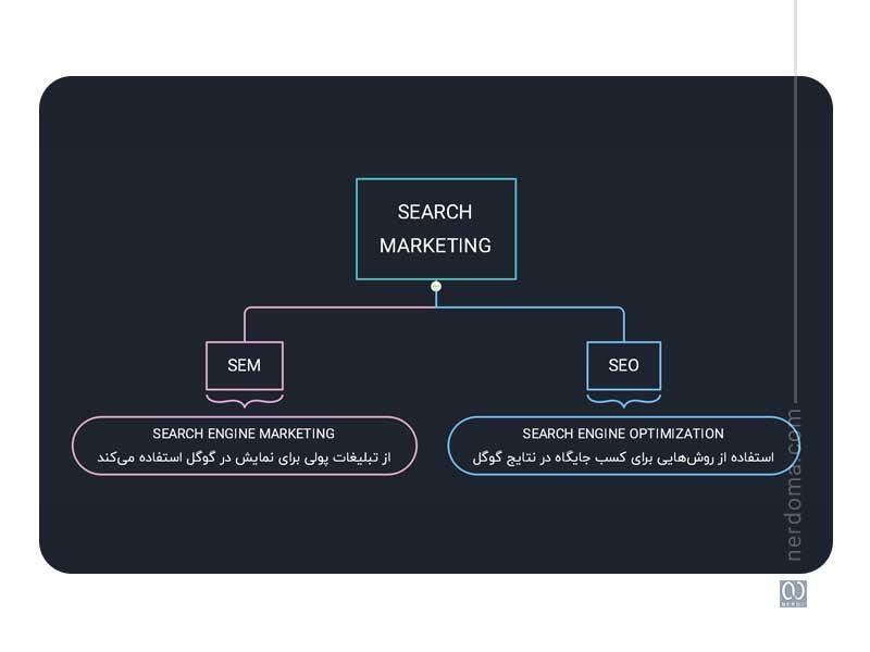 تفاوت بازاریابی جستجو (Search Marketing)، SEO و SEM