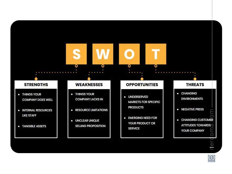 تحلیل SWOT چیست؟