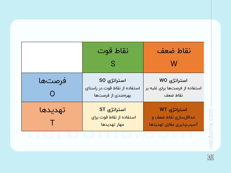 ماتریس SWOT (ماتریکس SWOT) و تدوین استراتژی