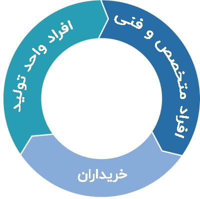 شکل 3: مدلی از واحد تصمیم گیری در فضای بازاریابی B2B